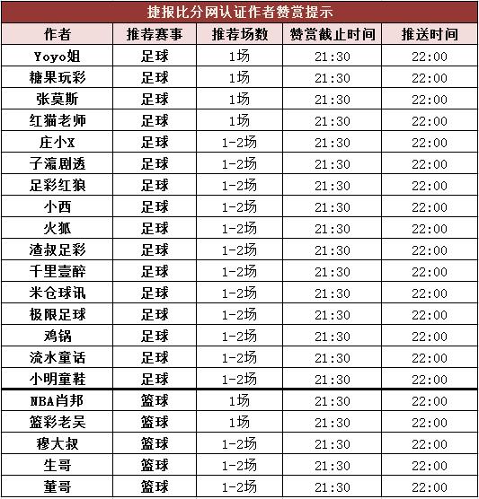 红人榜:Yoyo姐公推近6中6 篮彩老吴3串1收米