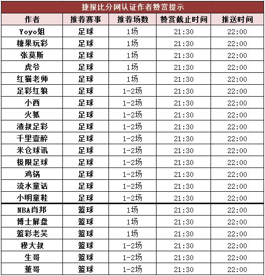 红人榜:流水童话公推9连红 博士解盘篮彩近10中8