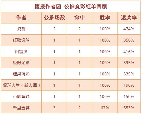 红人榜:小明童鞋日系5连红 鸡锅方案返奖率474%