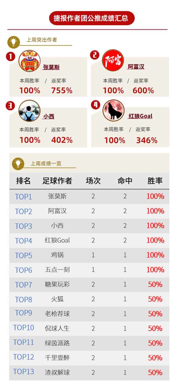 作者周榜:红狼、阿富临场全红收奖 战数大师精选胜率83%