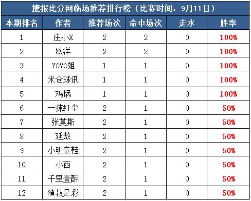 11日打赏汇总:庄小X本周4战全胜 Yoyo4连红再续胜轨