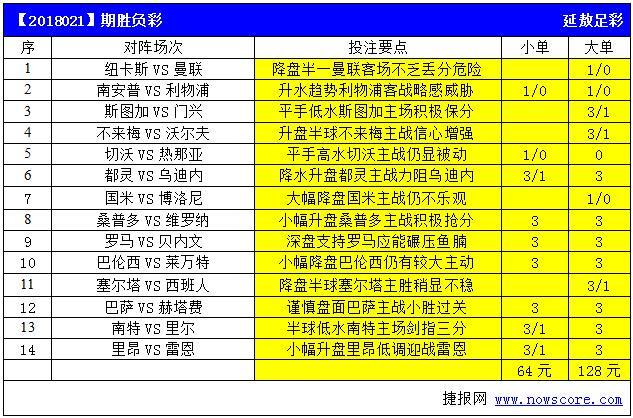 胜负彩18021期亚盘推荐:国米大幅降盘仍然不妙