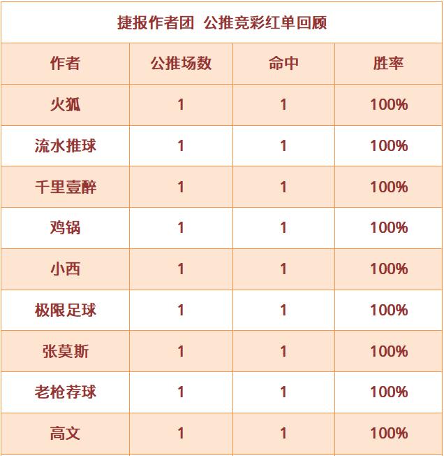 红人榜:老枪荐球红单7连击 篮球世家连续5场收奖