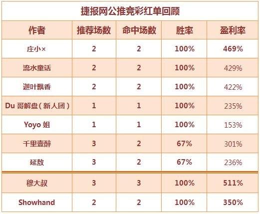 红人榜:庄小X盈利率高达469% 新人团喜获高水开门红