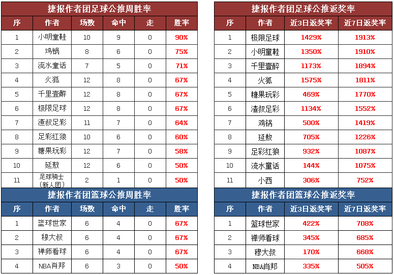 作者周榜:阿富汉临场胜率100% 必发博士付费5场连红