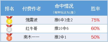 作者周榜:阿富汉周盈利率193% 强震波蝉联周榜榜首