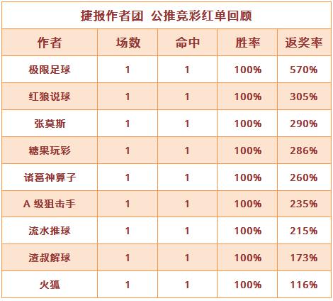红人榜:糖果玩彩10战全胜 诸葛神算子3连红正当时