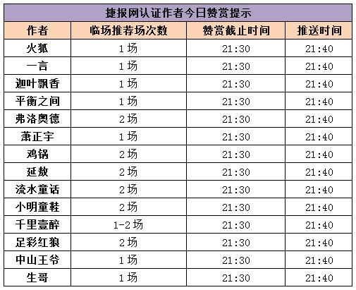 红人榜:作者团推10中7!千里壹醉双线火爆
