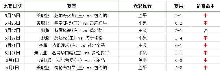 竞彩5连红 精选瑞超(附指数及提点)