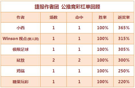 红人榜:鸡锅公推7连红打出 小西命中狼队3倍大冷