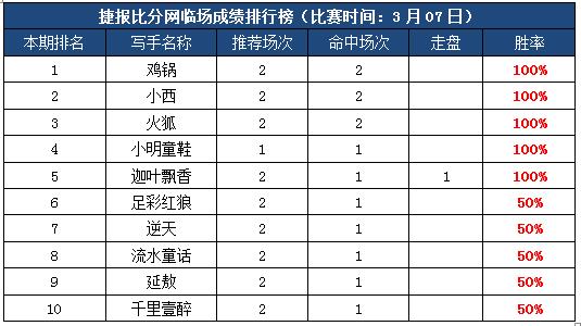 7日打赏汇总:五作者推荐全红 鸡锅大小球8连胜!