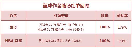 红人榜:张莫斯6连胜打出 生哥公推、临场双红