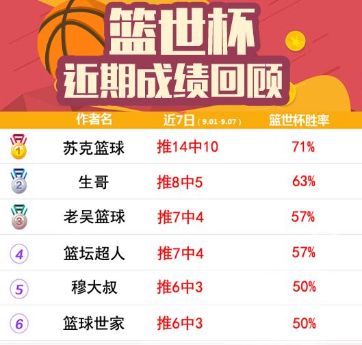 篮球排行榜:大兵再中2.89倍方案 生哥篮世杯胜率75%