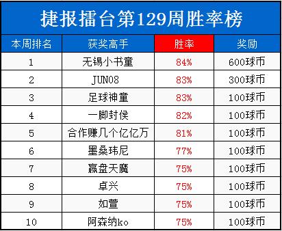 """捷报擂台周榜:""""八戒劲酒""""63%高盈利夺奖1200"""