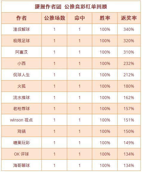 红人榜:鸡锅6场连收 流水、狙击手、糖果近5中5