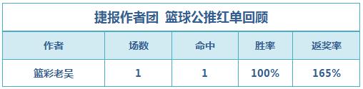 篮彩排行榜:老吴单场喜迎3连胜 肖邦临场2天稳红
