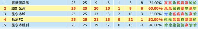 第26轮:悉尼FCvs珀斯光荣 深度数据