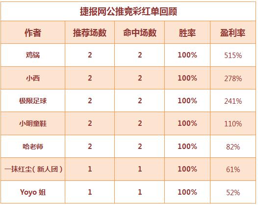 红人榜:公推7连红 小西化身成国际赛达人!