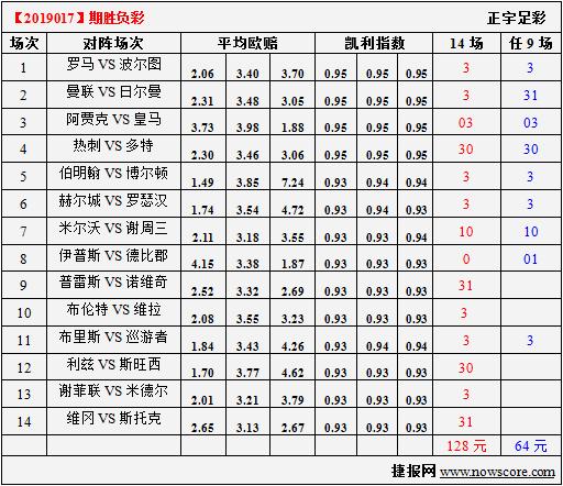 胜负彩19017期凯利指数分析:皇马最近春风得意