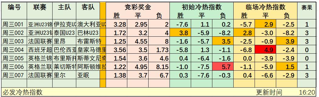 1月9日竞彩冷热指数:热门比赛能否顺利打出?