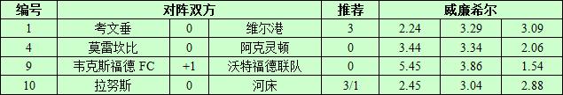 3月21日捷报网北单让球精选:考文垂主场占优