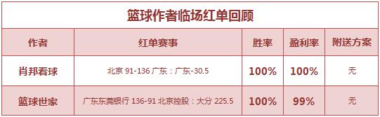 红人榜:千里公推近7中6 肖邦、篮球世家迎7月开门红
