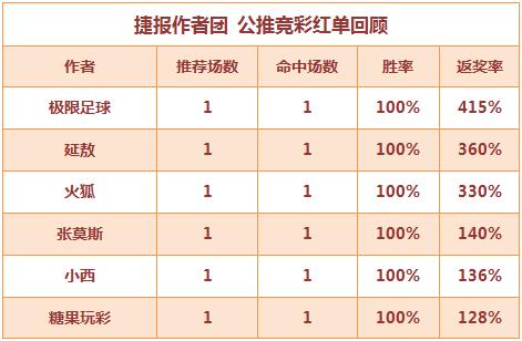 红人榜:火狐公推近7中6 张莫斯单场4玩法全红