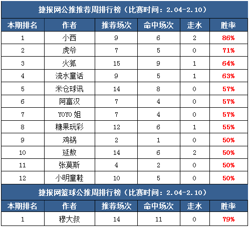 作者周榜:延敖临场胜率75% 篮彩老吴重心7中5