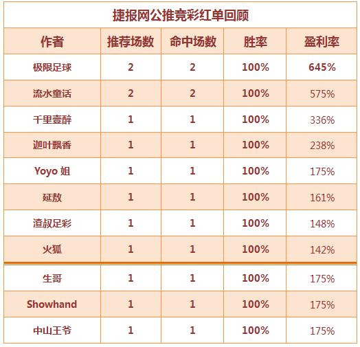 红人榜:全站红单率近7成 生哥篮球连赢双收!