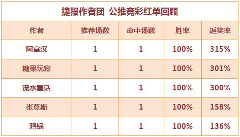 红人榜:阿富汉亚冠返奖率315% 流水童话5连红