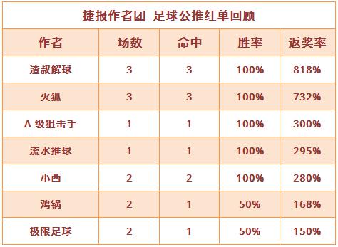 红人榜:渣叔3场全红飙至9连胜 火狐单日返奖率732%