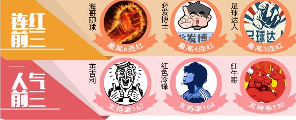 19日推荐汇总:极限、海哥6场连红 鸡锅16中12收获颇丰