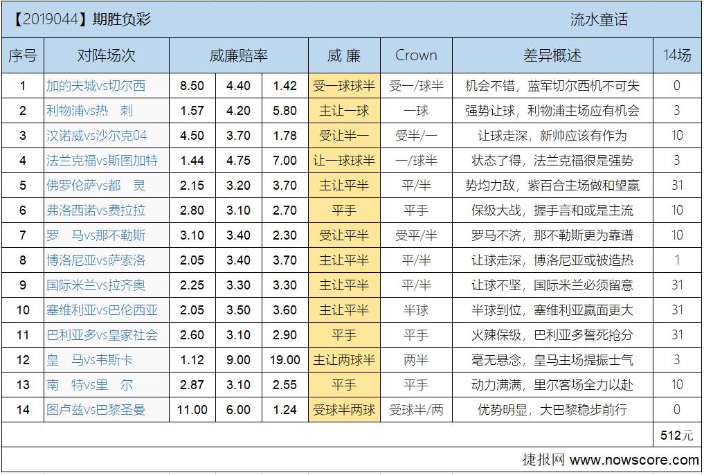 胜负彩19044期欧亚差异:齐祖玄学依旧