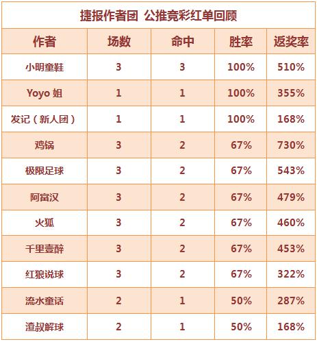红人榜:11位作者红单收奖 小明3场连中返奖率510%