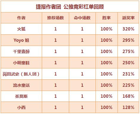 红人榜:火狐5连胜再取高回报 流水公推连中3天