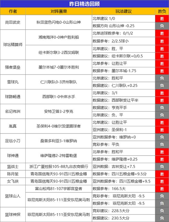 17日成绩汇总:糖果25胜21势头强劲 精算师昨日2场全胜