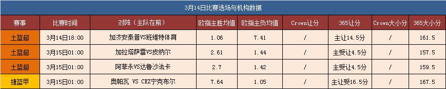 14日篮球独家大数据:昨天全红 今天精选4场