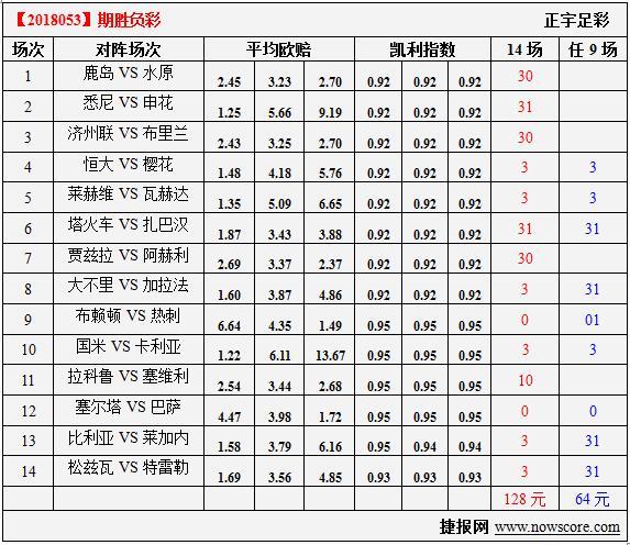 胜负彩18053期凯利指数分析:恒大对手对亚冠不感冒