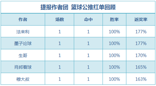 篮球排行榜:篮球区公推7中5 禅师重心红单3连击