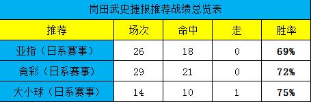 昨日日系推4全中,竞彩近10中9!