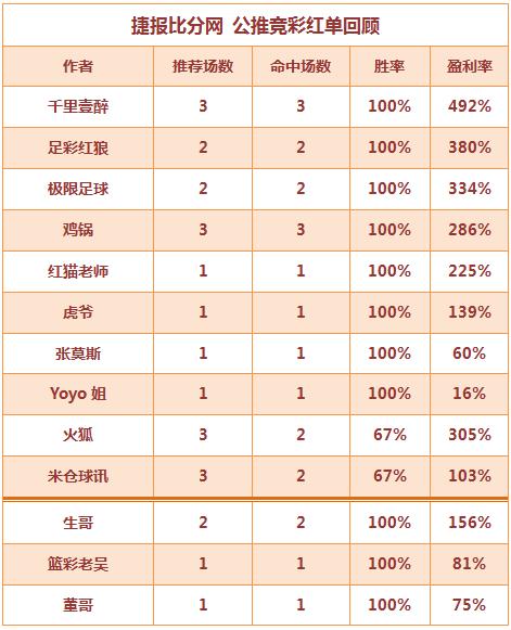 红人榜:Yoyo公推10连胜打出 董哥临场2天全红