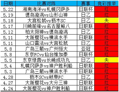 竞彩推举近15中13,东京绿茵能否延续连胜?