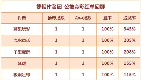 红人榜:糖果玩彩本周5场全红 流水童话近9中8