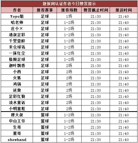 红人榜:极限足球盈利256% 穆大叔中篮球2串1