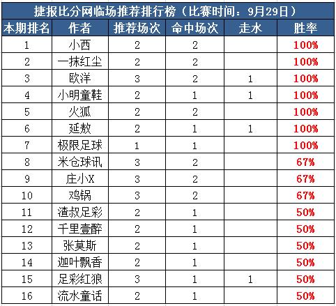 29日打赏汇总:红尘高水红单2天收全 火狐近12中9