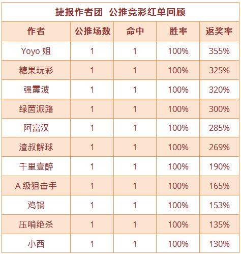 紅人榜:Yoyo公推近7中6 雞鍋、糖果紅單3連看