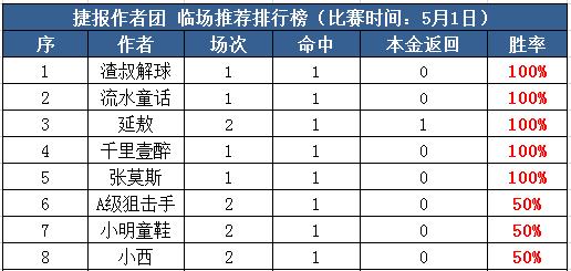 1日推荐汇总:张莫斯近13中11 渣叔奉献稳单