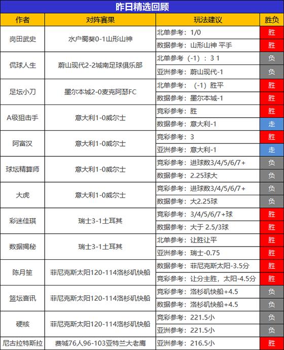 20日成绩汇总:乘风猎人笑纳5连胜 儒墨NBA临场近5胜4