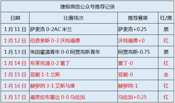 捷报首战冲红单:布莱顿vs维拉