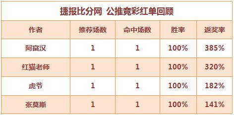 红人榜:虎爷公推9连胜打出 红猫再收3倍返奖率大红单